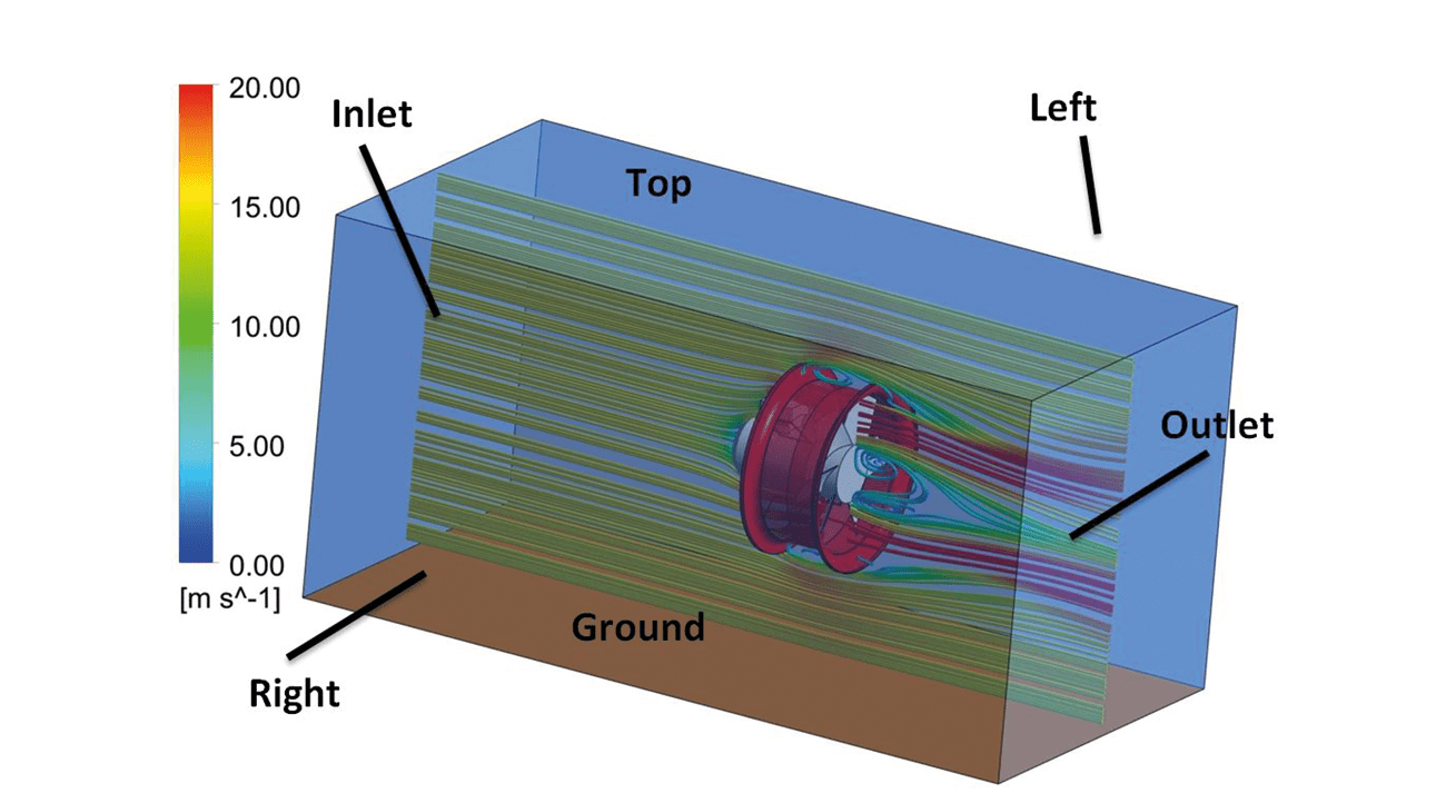 Figure 2: Boundary conditions for CFD Simulations.
