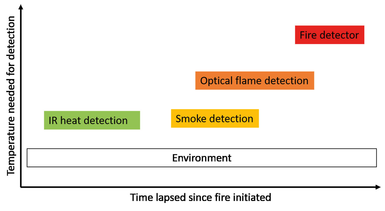 Figure 2: Sensitivity of fire detection systems.